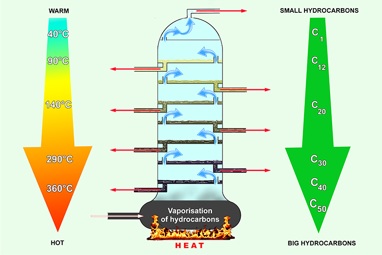 Big hydrocarbons are found at the bottom where it is hot and small hydrocarbons where it is cooler at the top