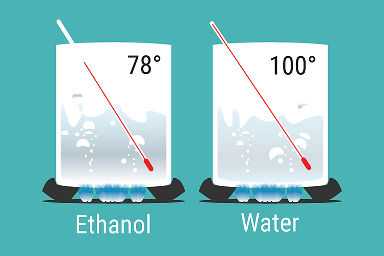 Fractional distillation is the separation of liquids with different boiling points ethanol's boiling point is 78⁰C where water boils at 100⁰C
