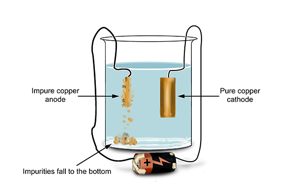 When the charge was turned on the anode started to crumble and the pure copper cathode got bigger, pure copper was created