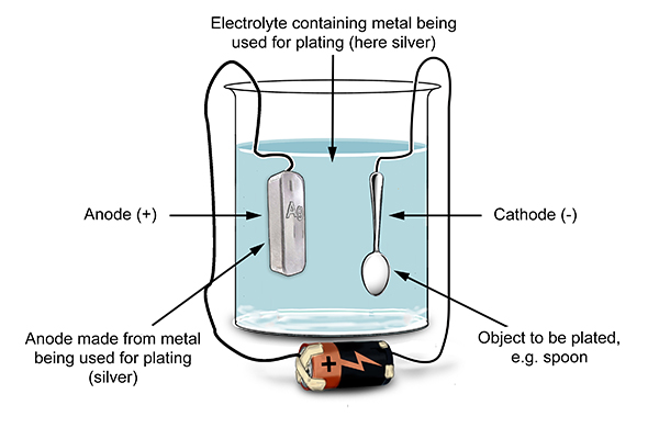 Electroplating is a form of electrolysis