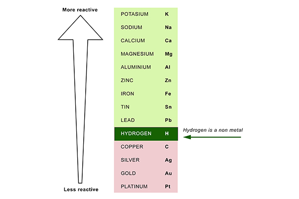 Electrolysis has to be learnt in conjunction with the reactivity series, Hydrogen especially