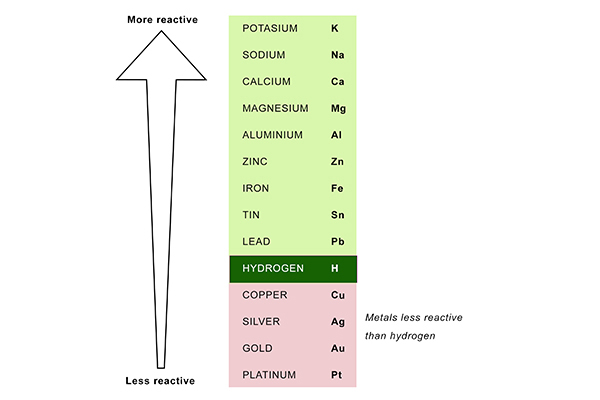 Hydrogen is quite low on the reactivity series but there are metals that are less reactive.
