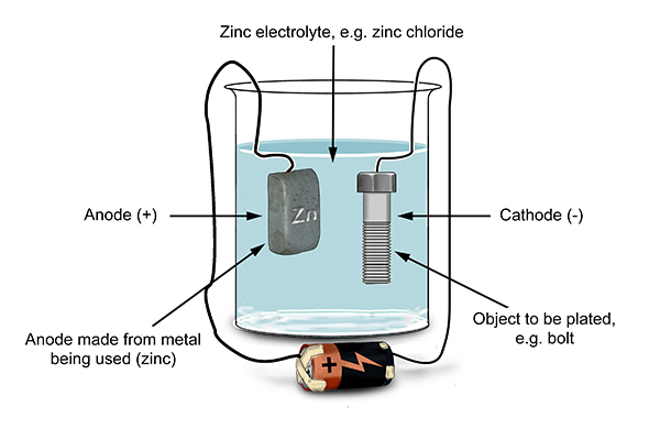 The metal, solution. And anode need to be of the same material.