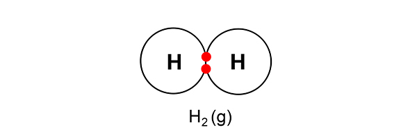 Hydrogen atoms have to be paired to be come a gas