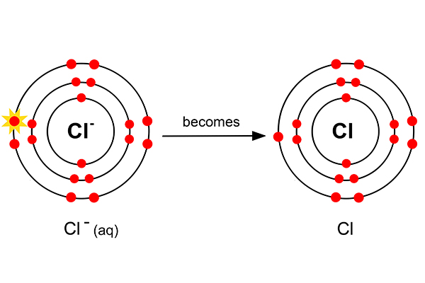 A chlorine electron is stripped from the atom to be come Cl