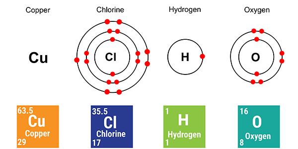 Copper, Chlorine, Hydrogen and Oxygen are the elements used in this experiment, the examination will not expect you to know the molecular structure of copper