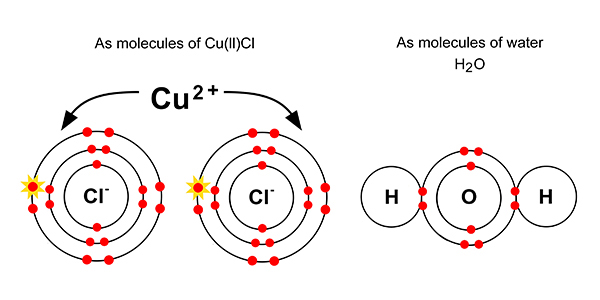 Copper chloride and water molecule structure