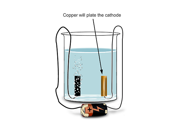 Copper plates the cathode