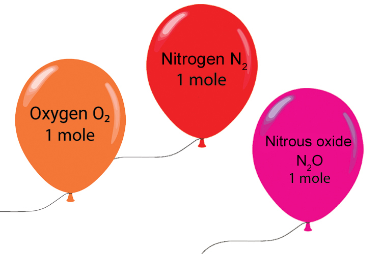 A mole of gas takes up 24 litres which is about the size of a standard balloon