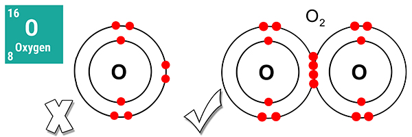Single hydrogen and oxygen gasses are not ideal gasses as their shells are not full making them reactive