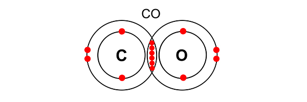 Carbon monoxide and dioxide are ideal gases because they share electrons meaning both shells are full