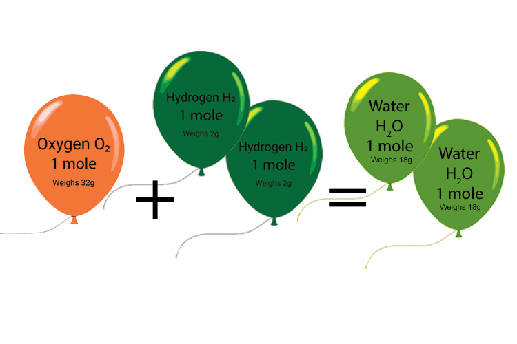 One oxygen and 2 hydrogen moles will make water of 18g