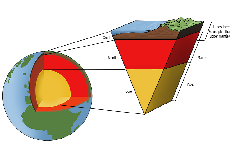 The lithosphere includes the earth's crust and upper mantle.