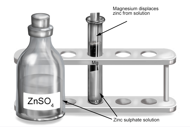 Zinc is less reactive than magnesium, so the solution becomes magnesium sulphate