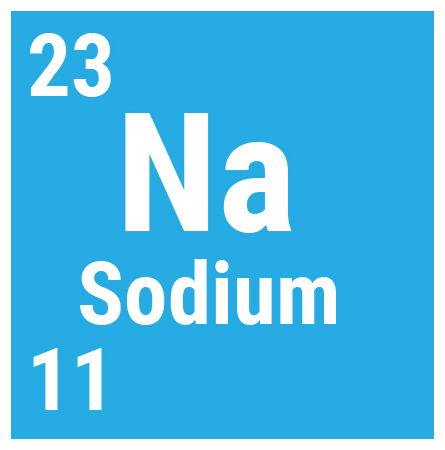 Sodium has 11 electrons orbiting its nucleus