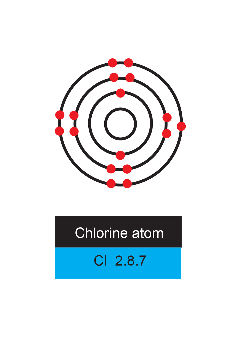 Chlorine needs one more electron to fill its outer orbit and needs it badly so it reacts violently with other atoms