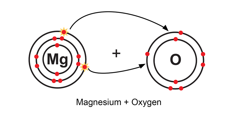 Magnesium loses 2 electrons to oxygen
