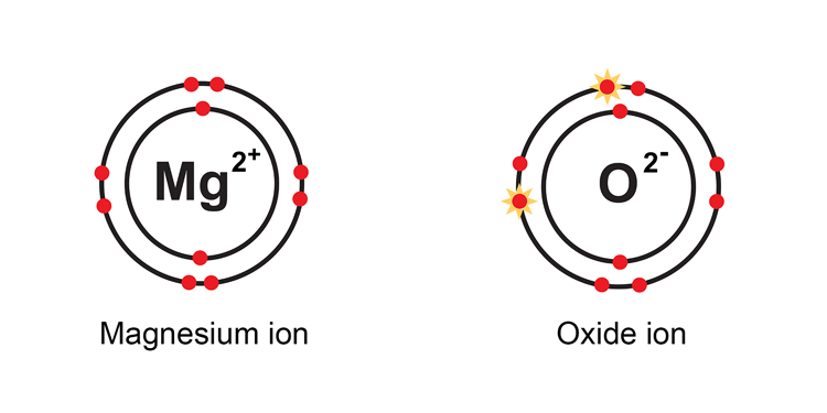 When electrons have been passed the magnesium becomes Mg2+ and oxygen becomes an oxide ion O2-