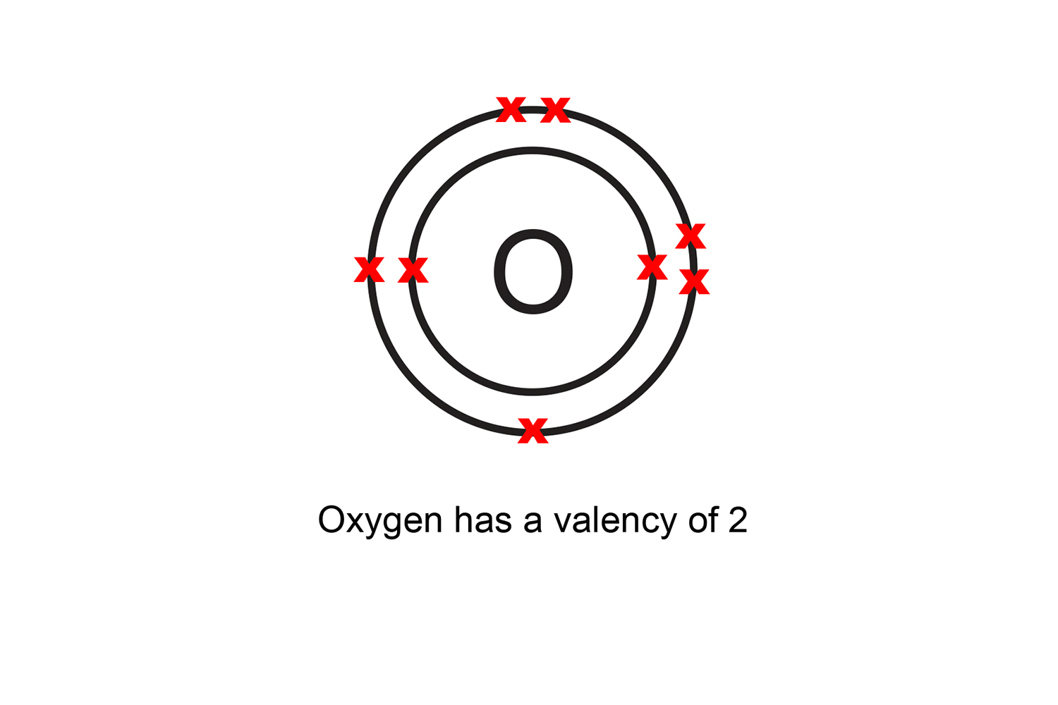 Oxygen has six electrons in its outer shell if an atom has more than 4 electrons in its outer shell it is 8 minus the number in its outer shell there fore oxygen has a valency of 2