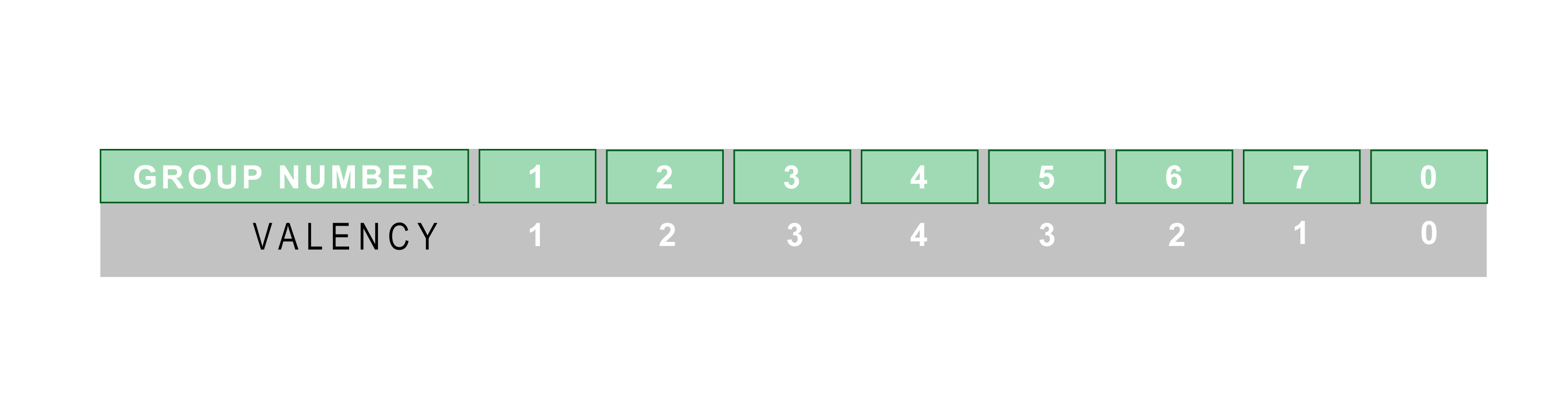 Valency is the number of bonds an atom can make with others table showing the valency based on the elemental group number of the periodic table urtaz Image collections