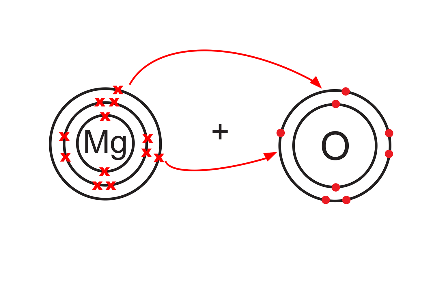 Similarly group 2 and 6 have the same valency of 2 meaning they are  likely to react. Magnesium (group 2) looses 2 valence electrons to oxygen (group 6)