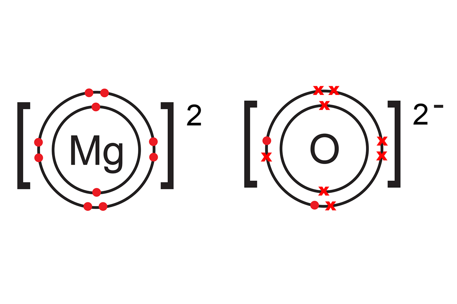 Magnesium is now positive so it is Mg2+ and oxygen is negatively charged so it is an Oxide ion O2-