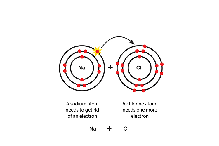 Ionic bonding is the transfer of electrons from one atom to the other