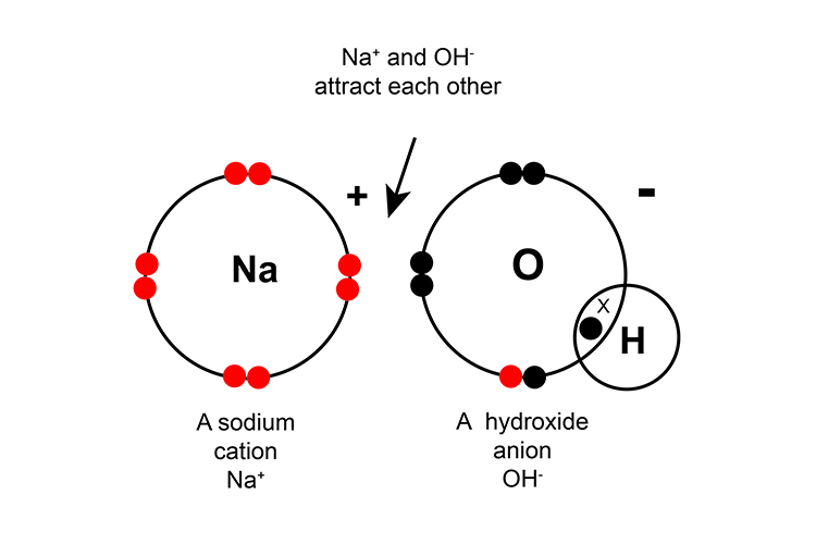 chemical bonding is about atoms achieving full outer shells