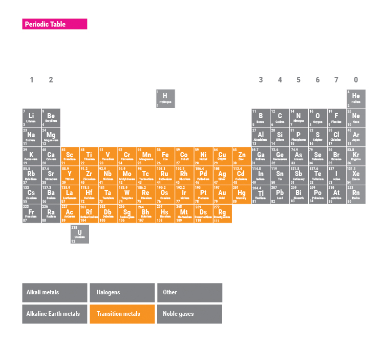 Transition metals is the largest group of the periodic table comes after alkali metals