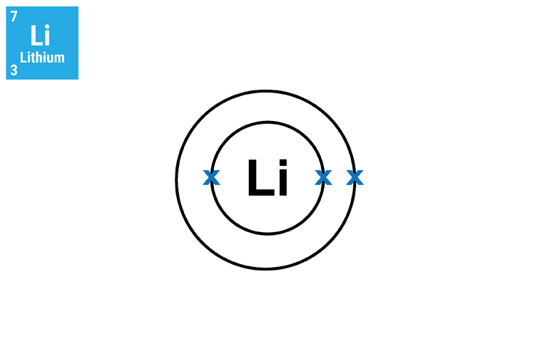 Lithium has 2 shells the inner with 2 electrons and outer containing one with a mass of 3