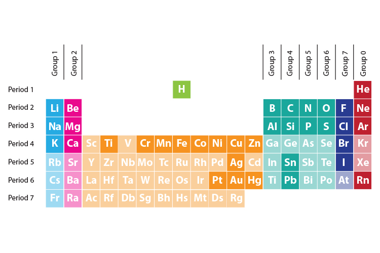 Groups of the periodic table are shown from top to bottom and periods are shown from left to right