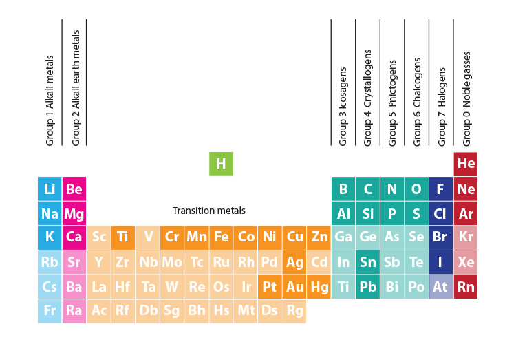 periodic table group titles