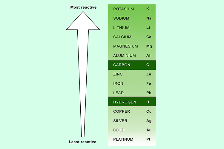 In the reactivity series metal reactivity has its own list