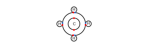 Methane atomic shell bonding's