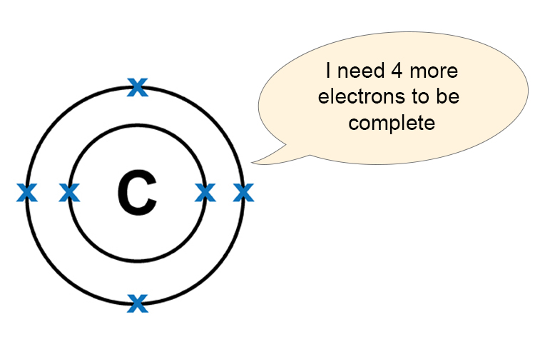 Atomic diagram of a carbon atom with space for 4 more electrons in its outer shell