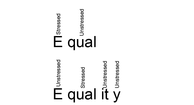 equal and equality stressed and unstressed