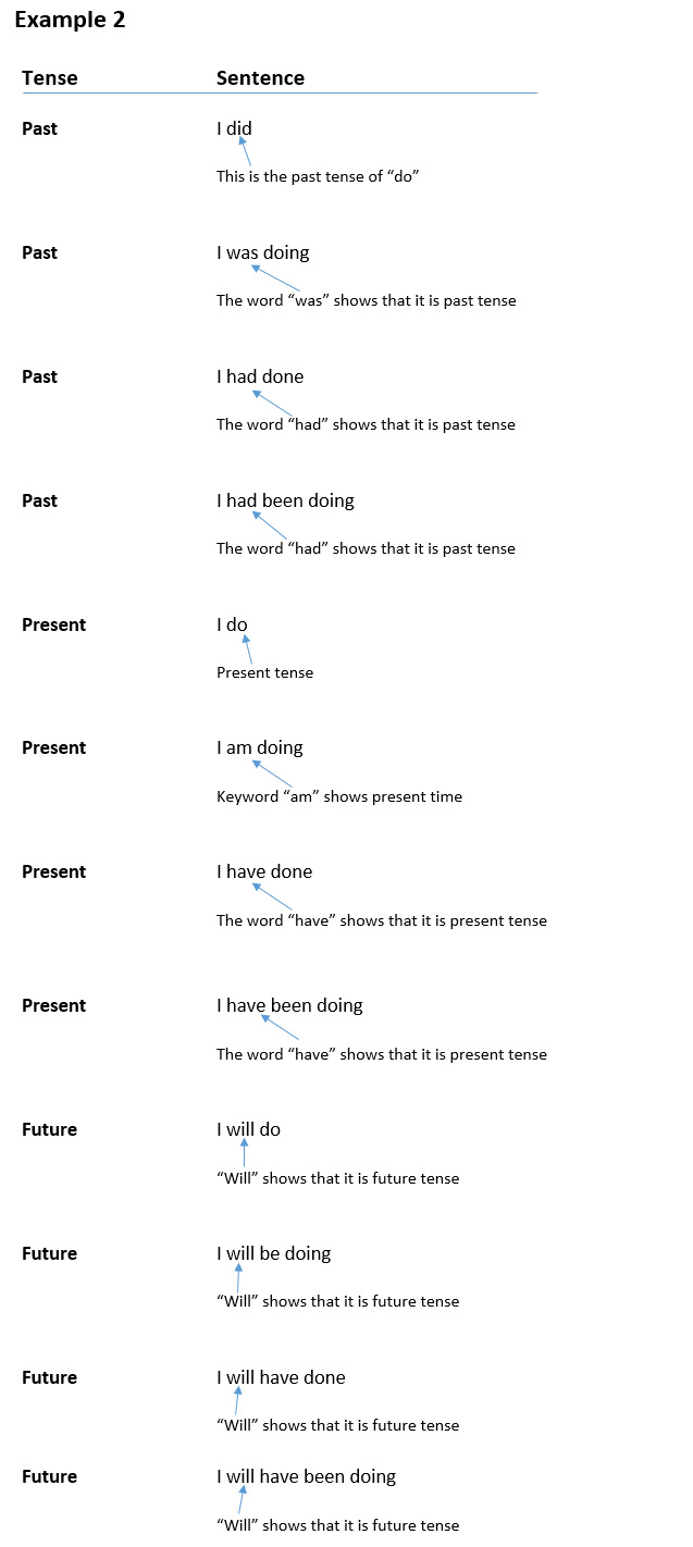 How to recognise and use past, present and future tenses, further example 2