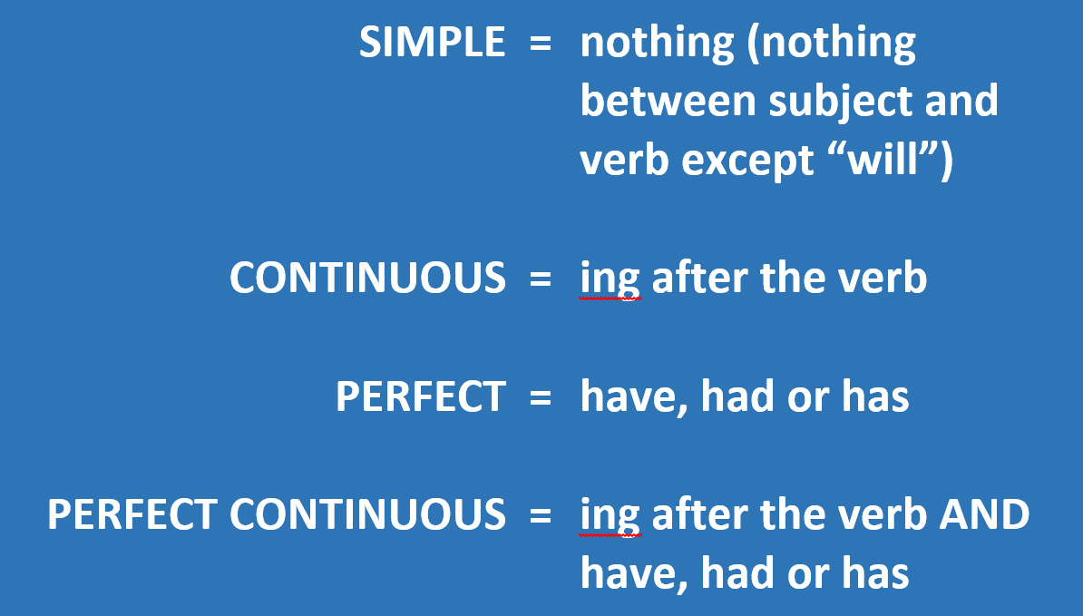 English language, tenses, simple, continuous, perfect, perfect continuous