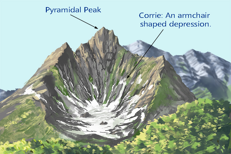 Corrie mountain image for glacial landscapes Geography