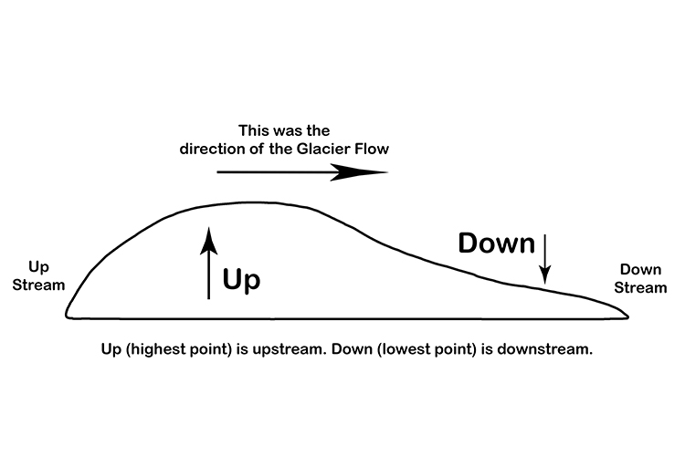 The upstream blunt end is called the stress end and the downstream end is called the less.