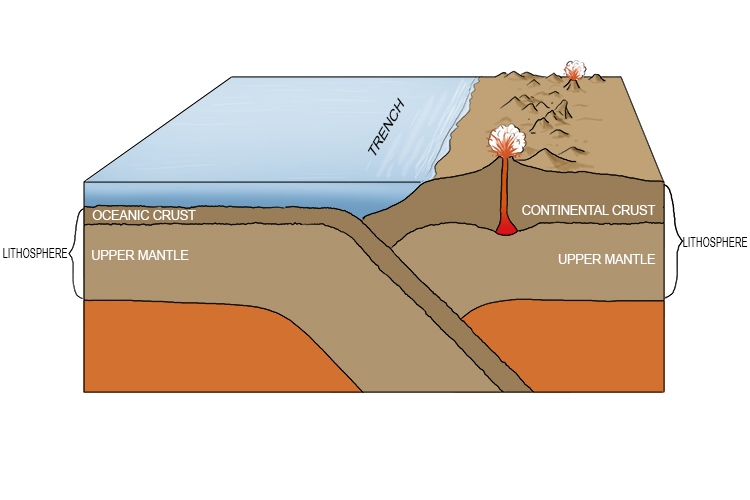 When destructive plate margins in the ocean occur, trenches form and so too do volcanic islands, all along the plate margin.