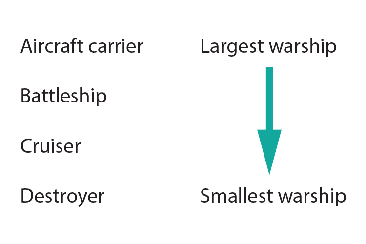 Largest to smallest warships ww2