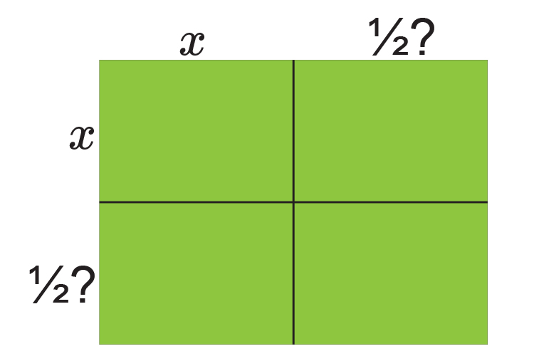 Complete the square and split the square into quarters using x square