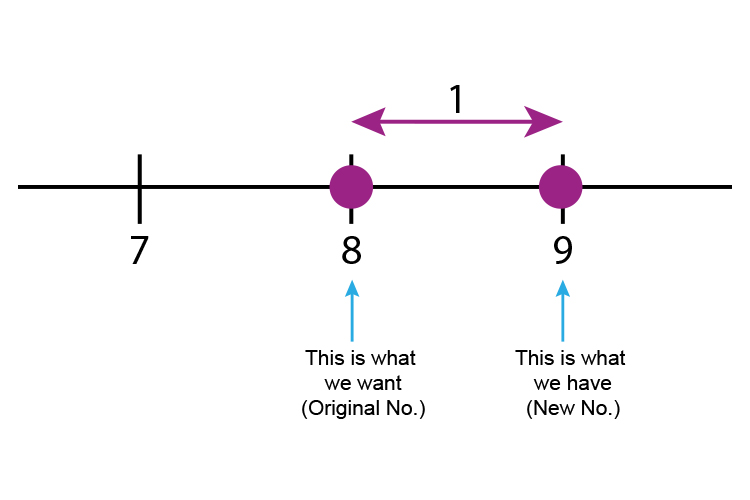 Use the number line to work out the difference between the original number and the new number