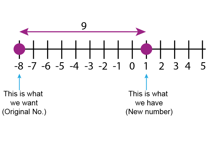 The number line will help you remember the original number minus the new number