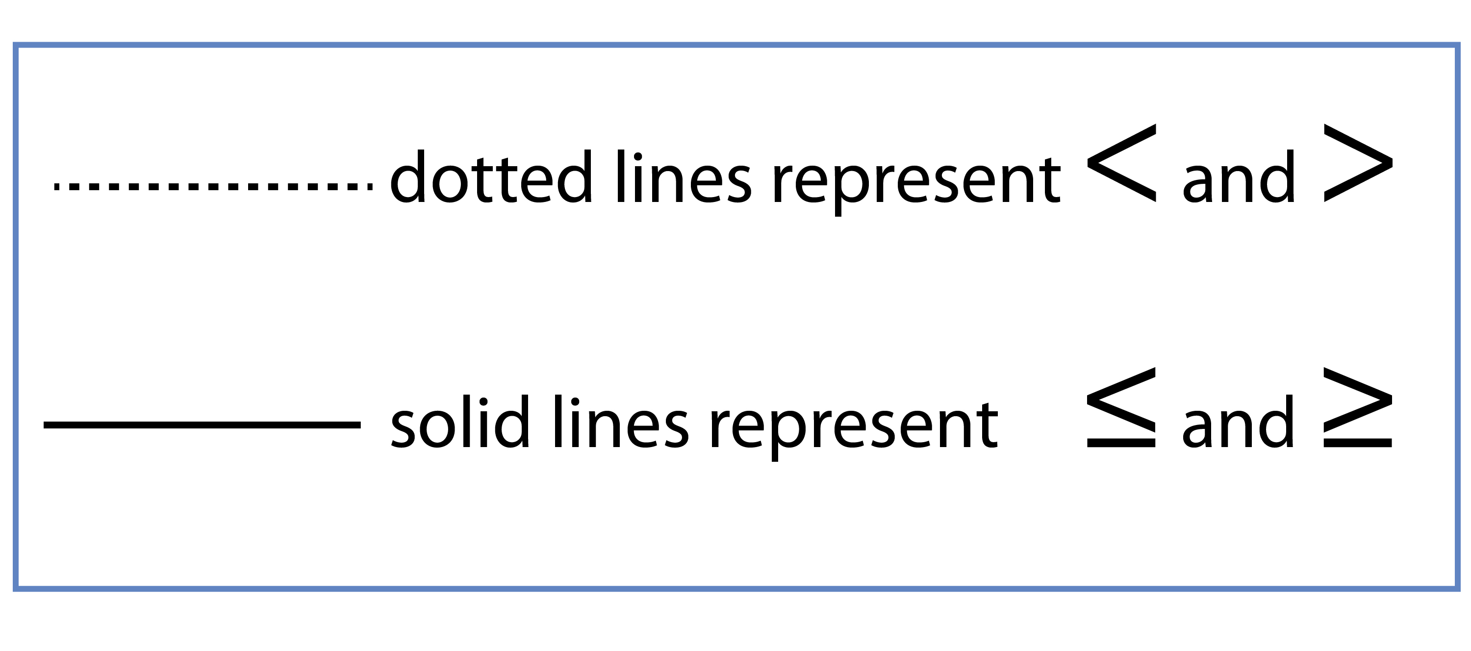 Dotted and solid lines equal less than and greater than