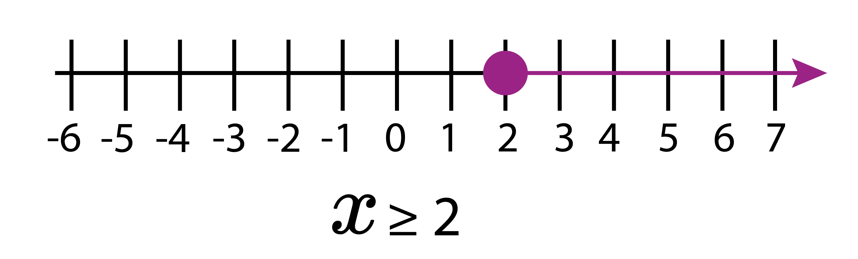 On the number line x is greater than or equal to 2