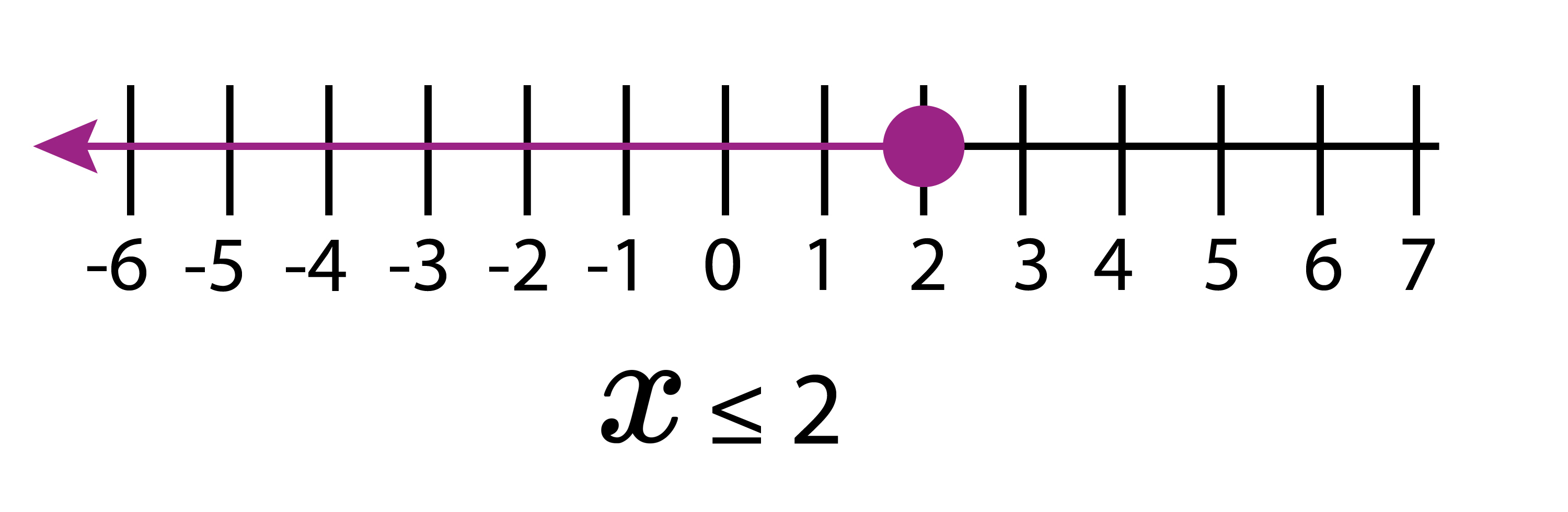 On the number line x is less than or equal to 2