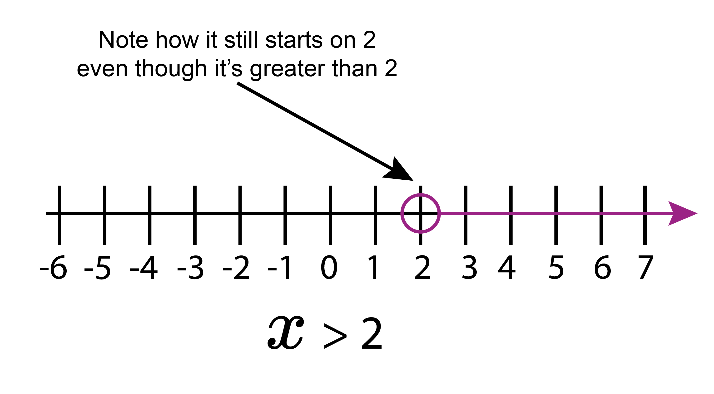 x starts on the number in the sum if its greater