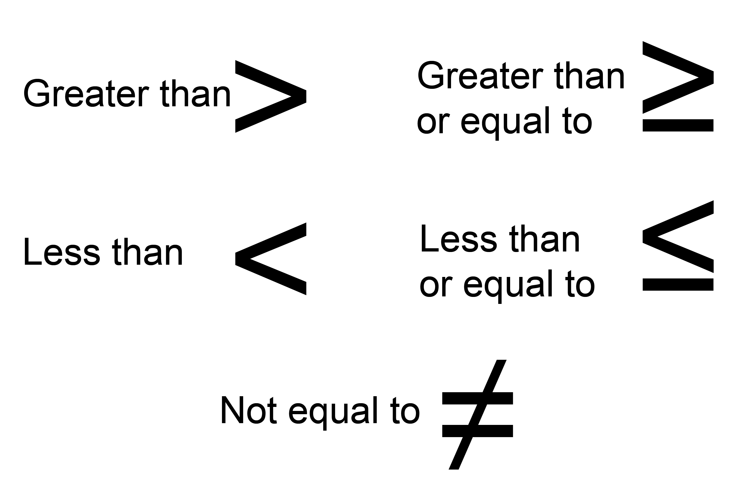Inequalities are symbols in maths to signify a number of formula is not equal